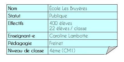Carte d'identité Les Bruyères