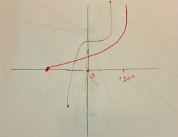 Création mathématique support de recherches
